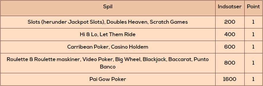 Tabell i Queen Vegas, der viser hvor mange VIP point hvert spil handler.