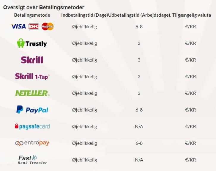 Goliath online casino har overraskende mange betalings muligheder, især e-wallets.