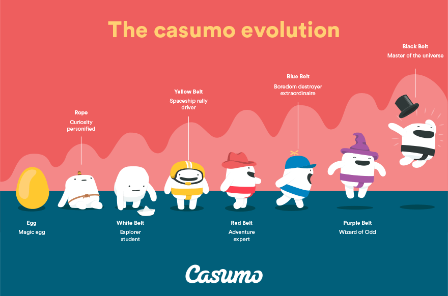 Casumo anmeldelse hos casinoerdanmark.dk