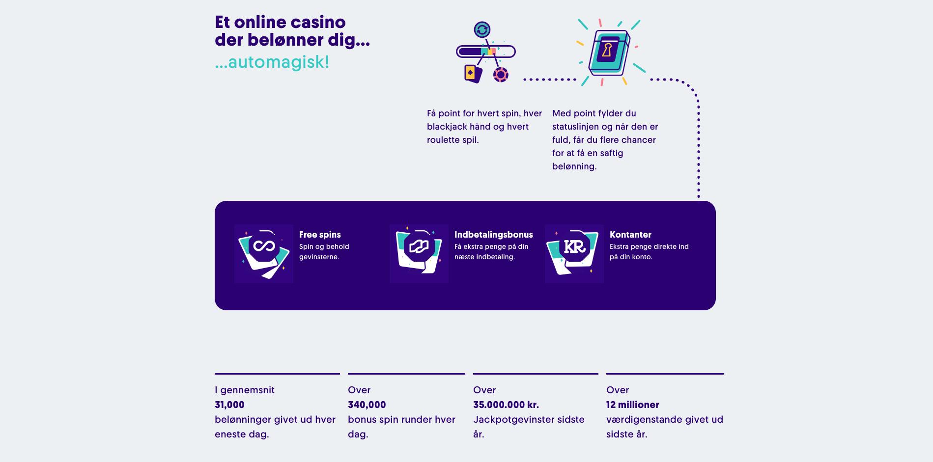 Automatiske belønninger på casino